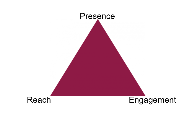 The Distribution Triangle