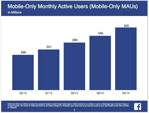 Mobile-users-facebook