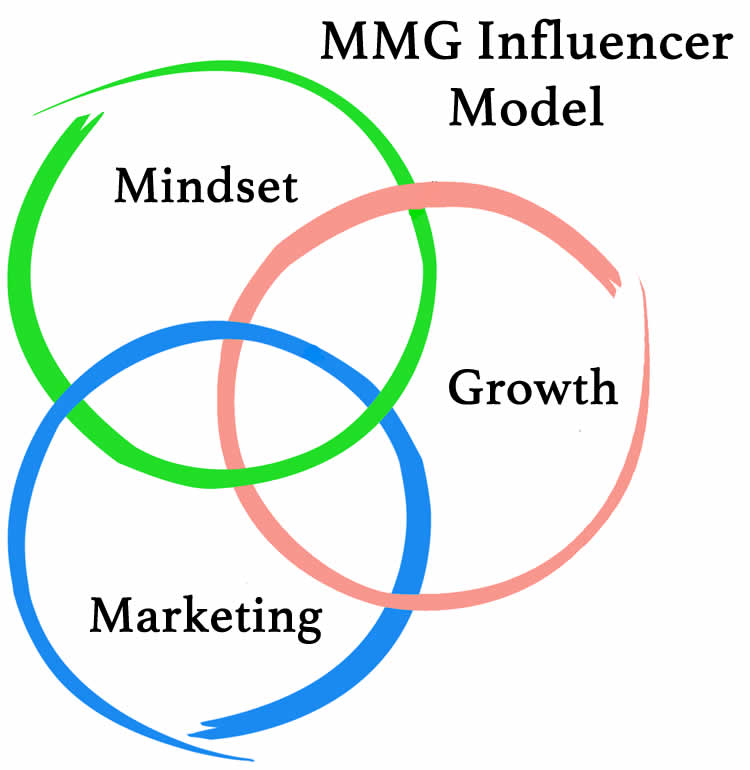 image of 3 circles looking at mindset marketing and growth